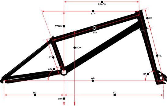 Norco geometry